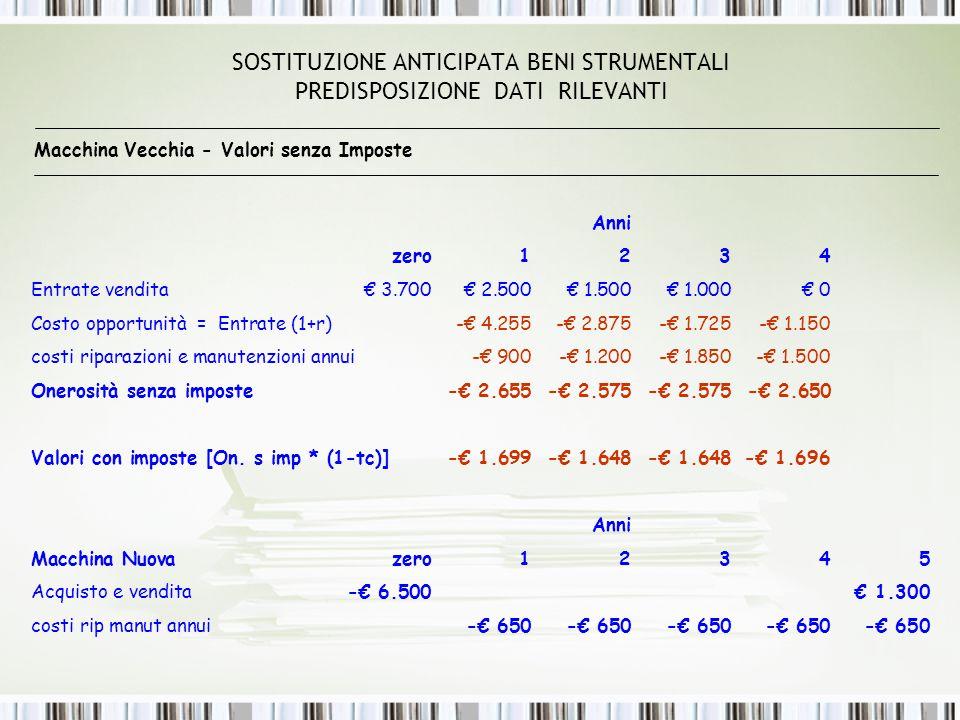SOSTITUZIONE ANTICIPATA BENI STRUMENTALI PREDISPOSIZIONE DATI RILEVANTI Macchina Vecchia - Valori senza Imposte Anni zero1 2 3 4 Entrate vendita€ 3.700€ 2.500€ 1.500€ 1.000€ 0 Costo opportunità = Entrate (1+r)-€ 4.255-€ 2.875-€ 1.725-€ 1.150 costi riparazioni e manutenzioni annui-€ 900-€ 1.200-€ 1.850-€ 1.500 Onerosità senza imposte-€ 2.655-€ 2.575-€ 2.575-€ 2.650 Valori con imposte [On.