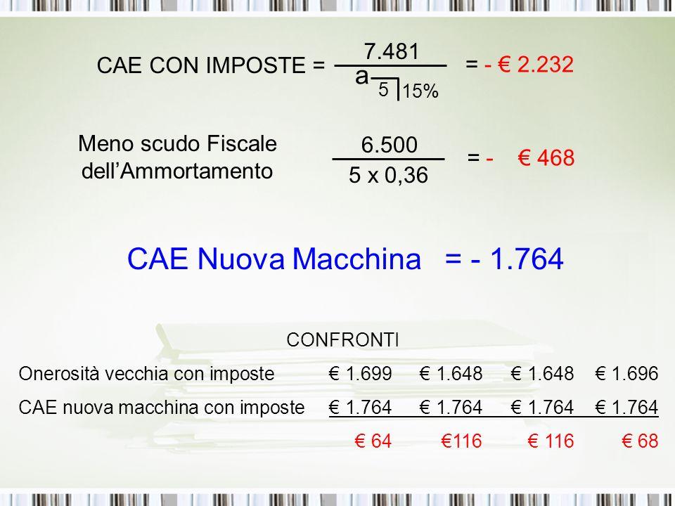 CONFRONTI Onerosità vecchia con imposte € 1.699€ 1.648 € 1.648 € 1.696 CAE nuova macchina con imposte€ 1.764€ 1.764€ 1.764€ 1.764 € 64 €116 € 116 € 68 7.481 a 5 15% CAE CON IMPOSTE = = - € 2.232 Meno scudo Fiscale dell'Ammortamento 6.500 5 x 0,36 = - € 468 CAE Nuova Macchina = - 1.764
