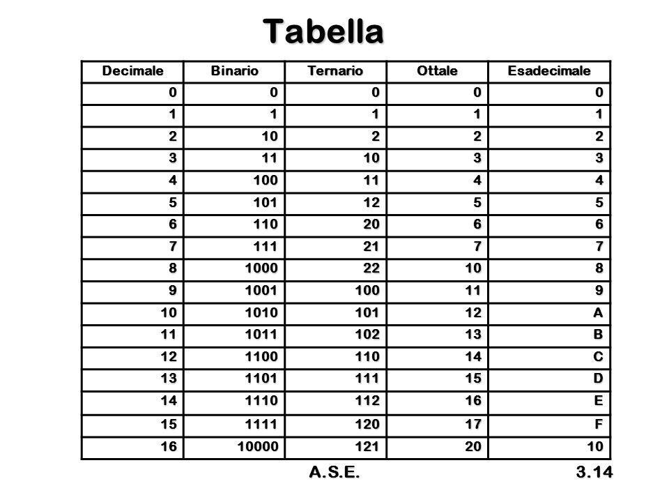 A.S.E.3.14 DecimaleBinarioTernarioOttaleEsadecimale 00000 11111 210222 3111033 41001144 51011255 61102066 71112177 8100022108 91001100119 10101010112A 11101110213B 12110011014C 13110111115D 14111011216E 15111112017F 16100001212010 Tabella