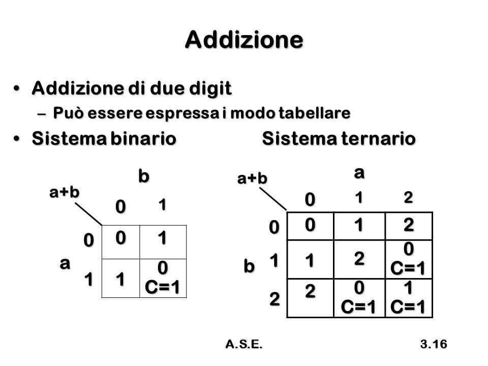 A.S.E.3.16 Addizione Addizione di due digitAddizione di due digit –Può essere espressa i modo tabellare Sistema binario Sistema ternarioSistema binario Sistema ternario b 01 a 0 01 11 0C=1 a+ba012 b0012 1120C=1 220C=11C=1 a+b