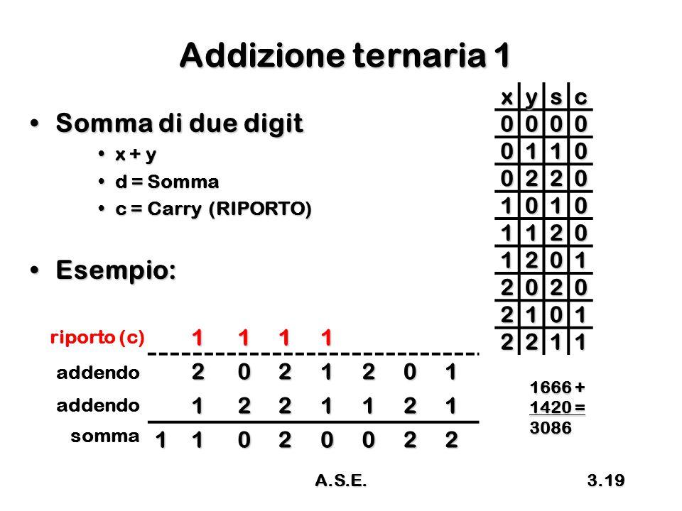 A.S.E.3.19 Addizione ternaria 1 Somma di due digitSomma di due digit x + yx + y d = Sommad = Somma c = Carry (RIPORTO)c = Carry (RIPORTO) Esempio:Esem