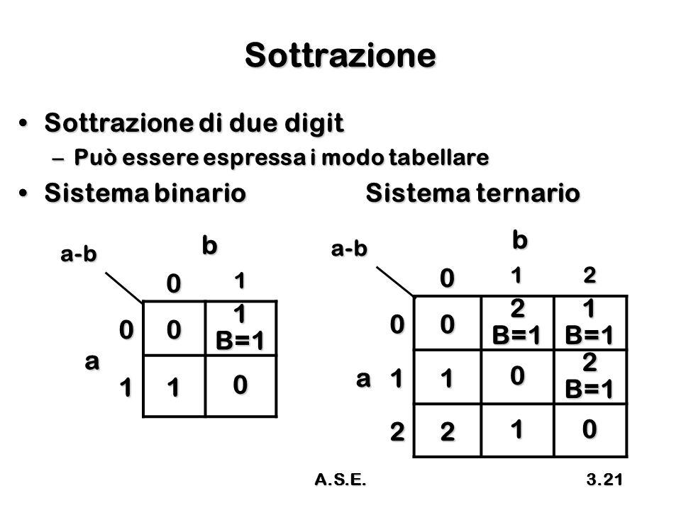 A.S.E.3.21 Sottrazione Sottrazione di due digitSottrazione di due digit –Può essere espressa i modo tabellare Sistema binario Sistema ternarioSistema binario Sistema ternario b 01 a 00 1B=1 110 a-bb012 a002B=11B=1 1102B=1 2210 a-b
