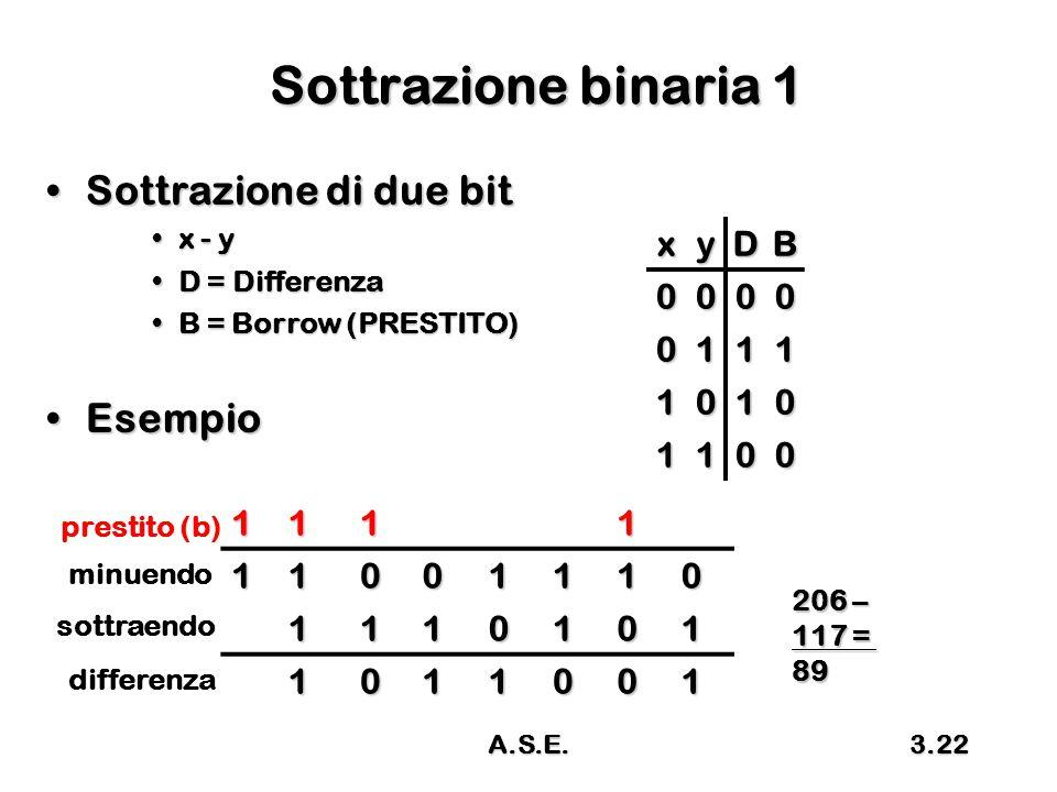 A.S.E.3.22 Sottrazione binaria 1 Sottrazione di due bitSottrazione di due bit x - yx - y D = DifferenzaD = Differenza B = Borrow (PRESTITO)B = Borrow (PRESTITO) EsempioEsempio xyDB 0000 0111 1010 1100 111111001110 1110101 1011001 prestito (b) 206 – 117 = 89 minuendo sottraendo differenza