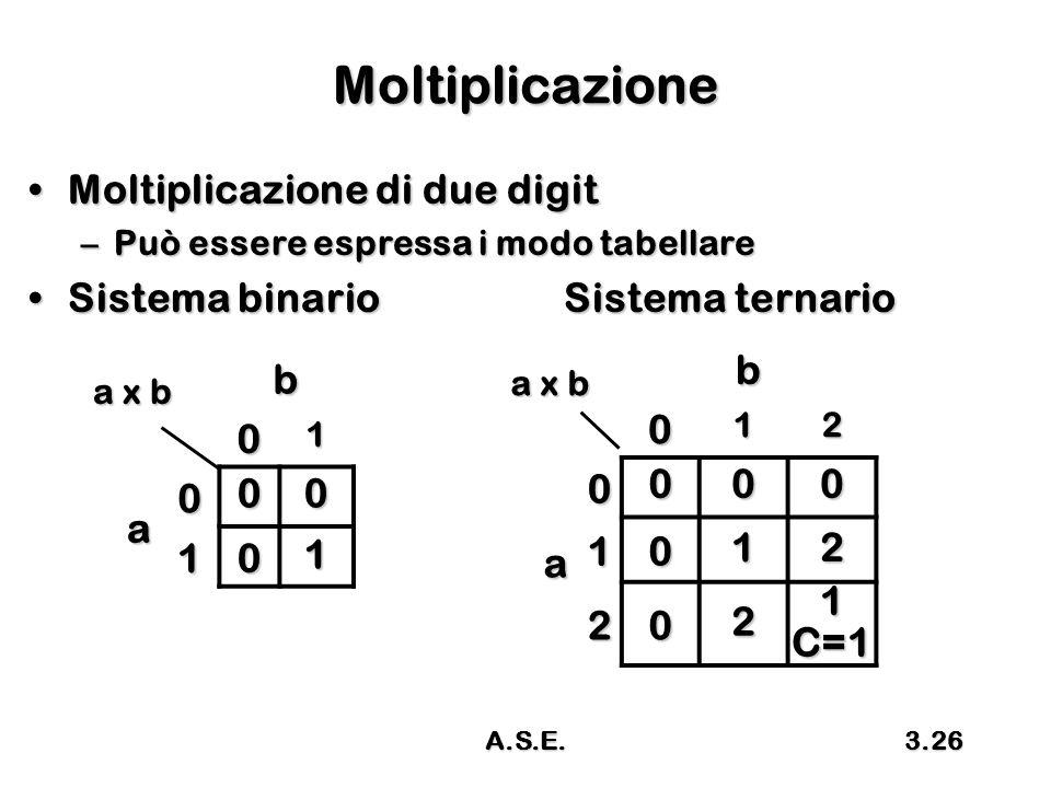 A.S.E.3.26 Moltiplicazione Moltiplicazione di due digitMoltiplicazione di due digit –Può essere espressa i modo tabellare Sistema binario Sistema ternarioSistema binario Sistema ternario b 01 a 0 00 101 a x b b012 a0000 1012 2021C=1