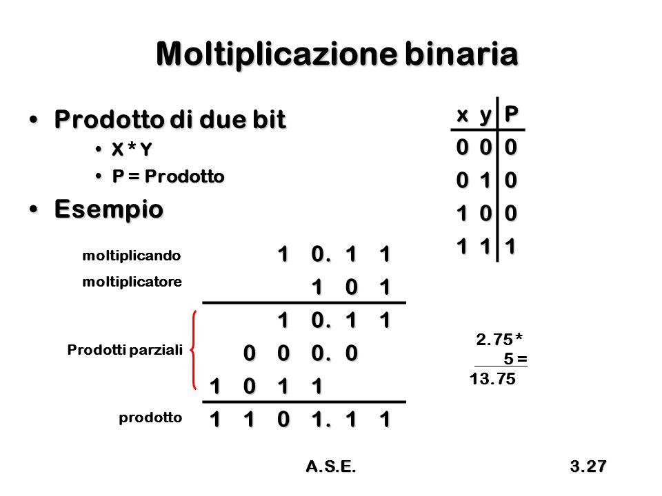 A.S.E.3.27 Moltiplicazione binaria Prodotto di due bitProdotto di due bit X * YX * Y P = ProdottoP = Prodotto EsempioEsempio xyP 000 010 100 111 10.11101 10.11 000.0 1011 1101.11 2.75 * 5 = 13.75 moltiplicando moltiplicatore prodotto Prodotti parziali