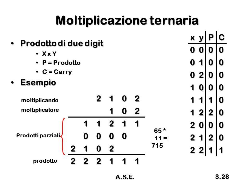 A.S.E. 3.28 Moltiplicazione ternaria Prodotto di due digitProdotto di due digit X x YX x Y P = ProdottoP = Prodotto C = CarryC = Carry EsempioEsempio
