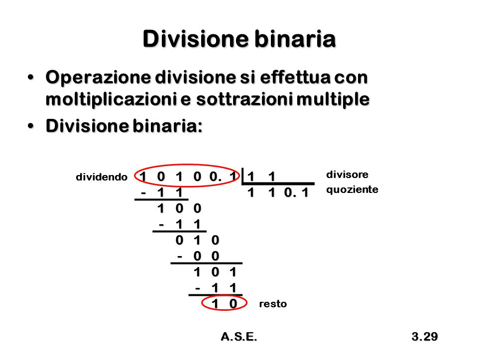 A.S.E.3.29 Divisione binaria Operazione divisione si effettua con moltiplicazioni e sottrazioni multipleOperazione divisione si effettua con moltiplicazioni e sottrazioni multiple Divisione binaria:Divisione binaria: divisore dividendo quoziente resto10100.111-11110.1 100 -11 010 -00 101 -11 10
