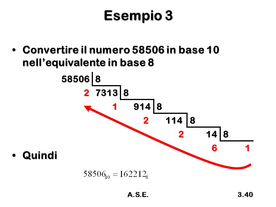 A.S.E.3.40 Esempio 3 Convertire il numero 58506 in base 10 nell'equivalente in base 8Convertire il numero 58506 in base 10 nell'equivalente in base 8 QuindiQuindi585068273138 19148 2114 8 2148 61