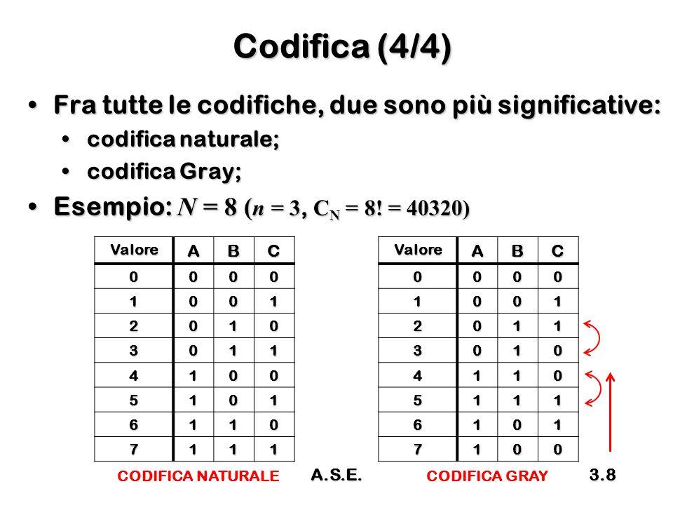 A.S.E.3.8 Codifica (4/4) ValoreABC 0000 1001 2010 3011 4100 5101 6110 7111 Fra tutte le codifiche, due sono più significative:Fra tutte le codifiche, due sono più significative: codifica naturale;codifica naturale; codifica Gray;codifica Gray; Esempio: N = 8 ( n = 3, C N = 8.