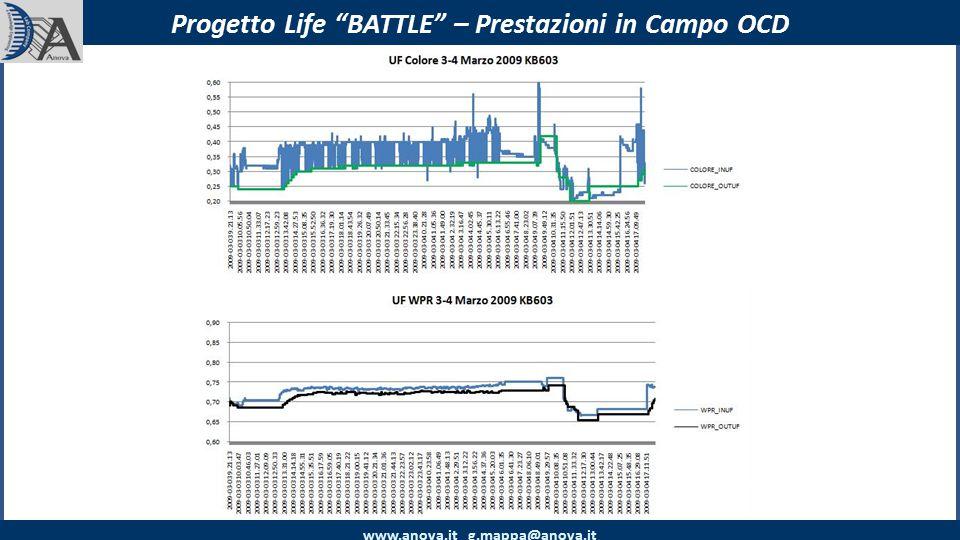 www.anova.it g.mappa@anova.it Progetto Life BATTLE – Prestazioni in Campo OCD