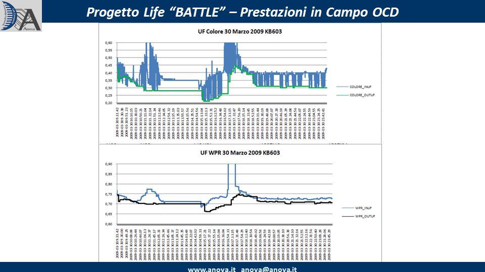 www.anova.it anova@anova.it Progetto Life BATTLE – Prestazioni in Campo OCD
