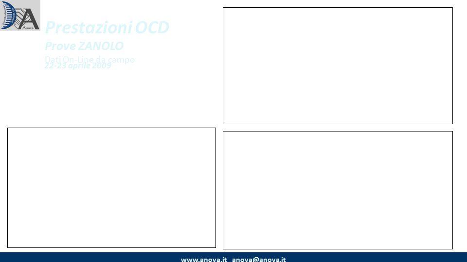 Prestazioni OCD Prove ZANOLO Dati On-Line da campo 22-23 aprile 2009 www.anova.it anova@anova.it