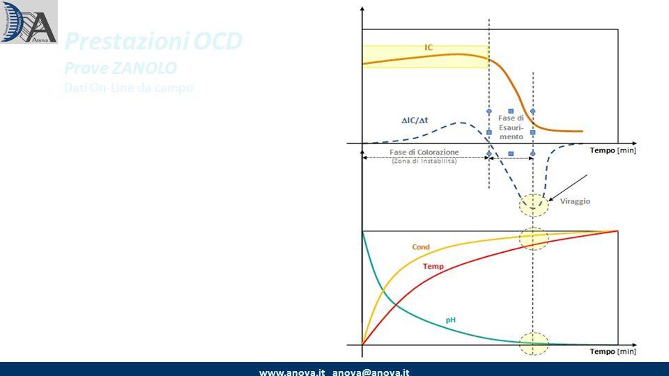 Prestazioni OCD Prove ZANOLO Dati On-Line da campo www.anova.it anova@anova.it