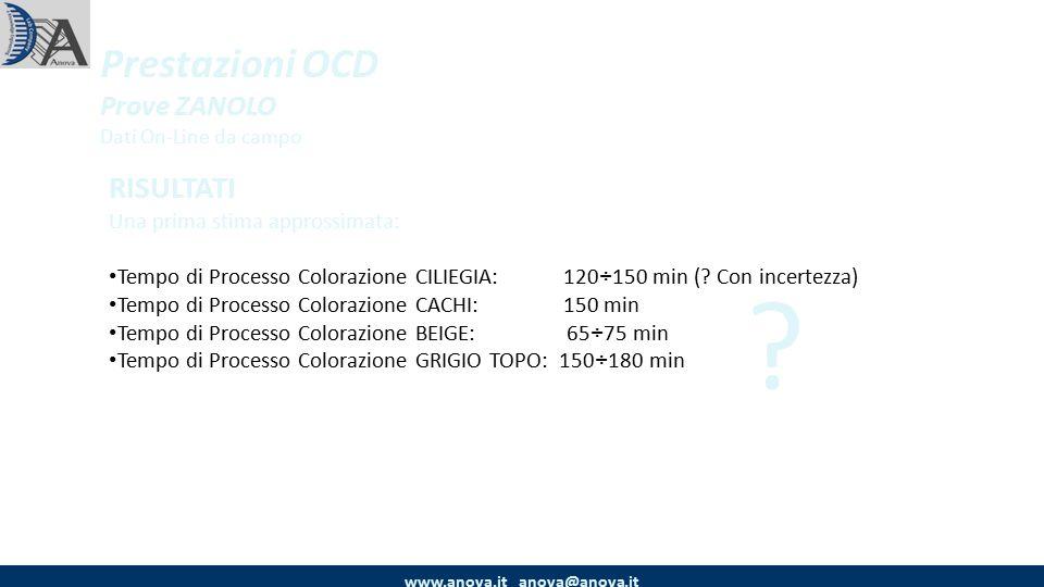 Prestazioni OCD Prove ZANOLO Dati On-Line da campo www.anova.it anova@anova.it RISULTATI Una prima stima approssimata: Tempo di Processo Colorazione CILIEGIA: 120÷150 min (.