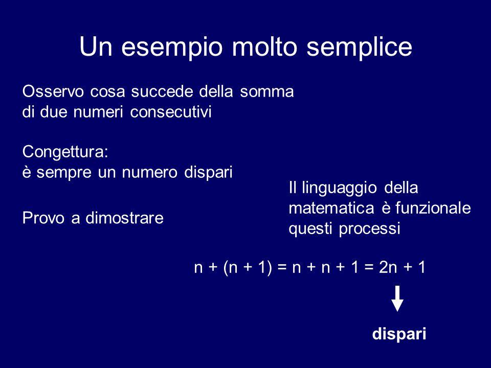 Un esempio molto semplice Il linguaggio della matematica è funzionale a questi processi Osservo cosa succede della somma di due numeri consecutivi Congettura: è sempre un numero dispari Provo a dimostrare n + (n + 1) = n + n + 1 = 2n + 1 dispari