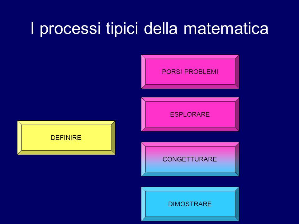 I processi tipici della matematica ESPLORARE DIMOSTRARE CONGETTURARE PORSI PROBLEMI DEFINIRE