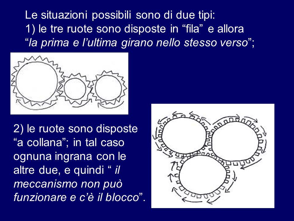 Le situazioni possibili sono di due tipi: 1) le tre ruote sono disposte in fila e allora la prima e l'ultima girano nello stesso verso ; 2) le ruote sono disposte a collana ; in tal caso ognuna ingrana con le altre due, e quindi il meccanismo non può funzionare e c'è il blocco .