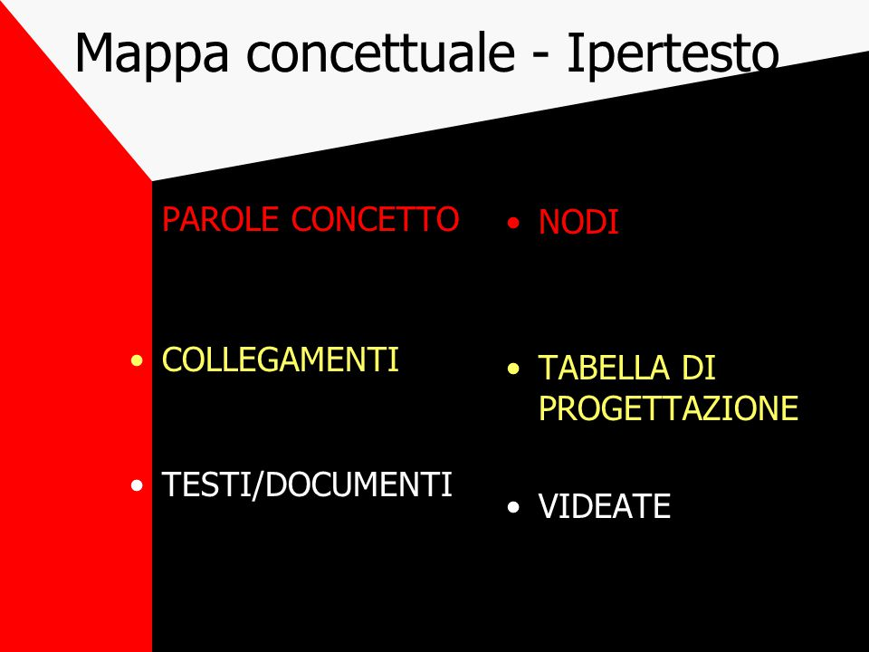 Mappa concettuale - Ipertesto PAROLE CONCETTO COLLEGAMENTI TESTI/DOCUMENTI NODI TABELLA DI PROGETTAZIONE VIDEATE