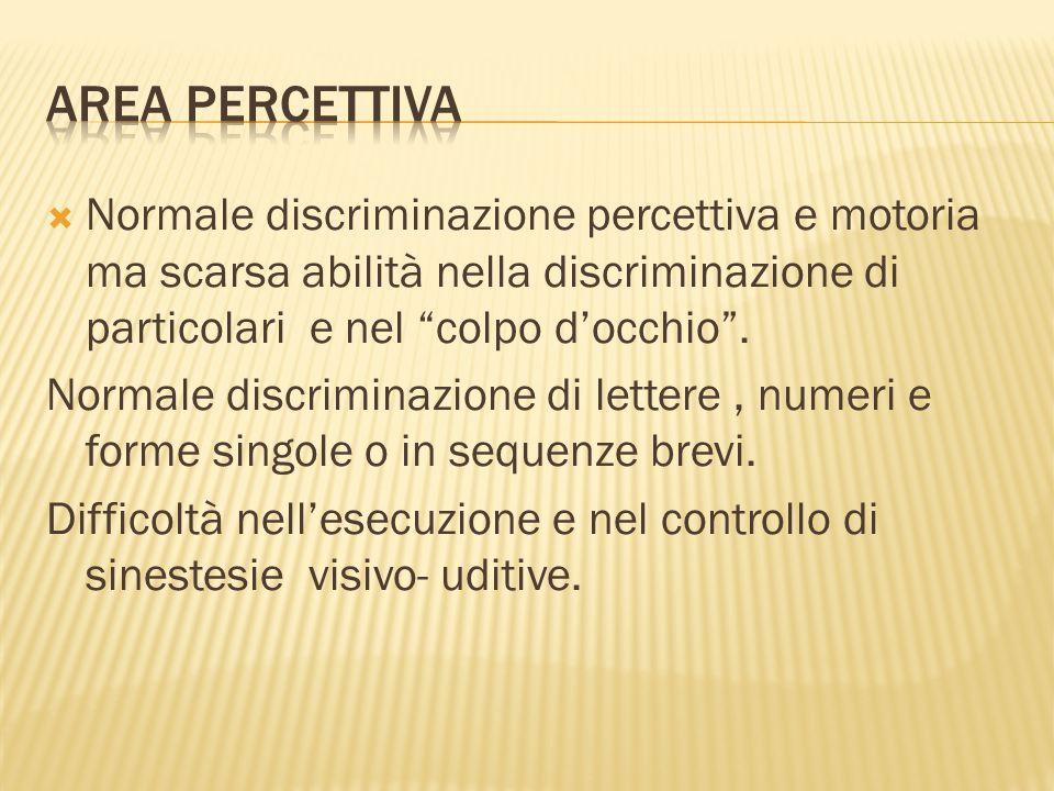  Normale discriminazione percettiva e motoria ma scarsa abilità nella discriminazione di particolari e nel colpo d'occhio .