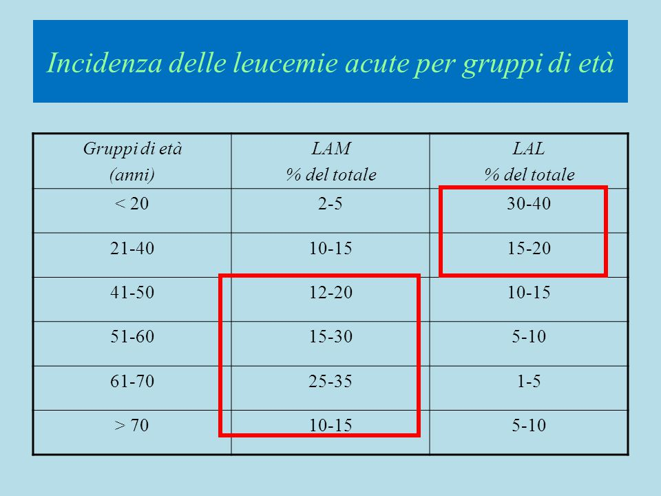 Incidenza delle leucemie acute per gruppi di età Gruppi di età (anni) LAM % del totale LAL % del totale < 202-530-40 21-4010-1515-20 41-5012-2010-15 5