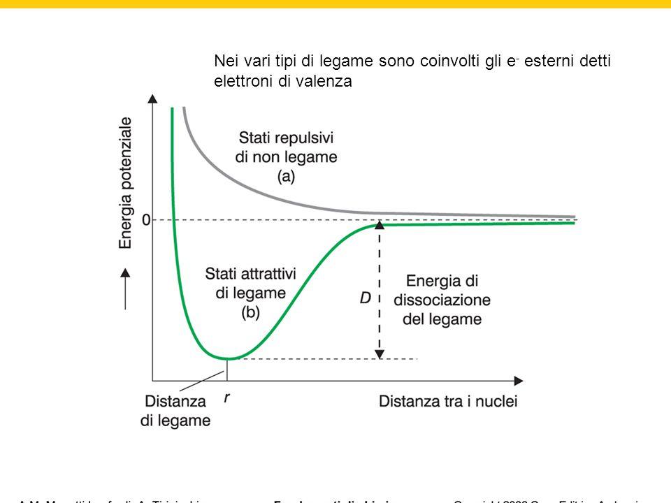 TEORIA DEL LEGAME DI VALENZA (VB) Interpreta il legame chimico in termini di meccanica ondulatoria e si basa sul concetto di Lewis secondo il quale gli atomi si legano per condivisione di coppie di elettroni.