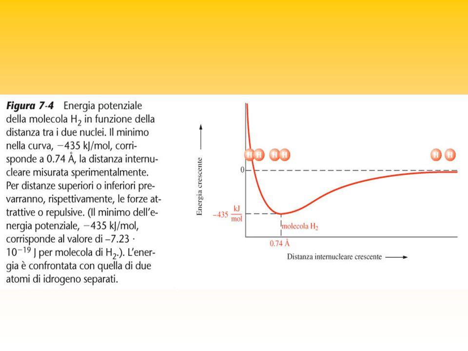 Condizioni: - gli orbitali atomici che si sovrappongono devono avere la stessa energia; - ognuno dei due atomi deve contribuire con orbitali atomici che descrivono un solo elettrone; - la direzione di massima sovrapposizione degli orbitali corrisponde alla direzione del legame.