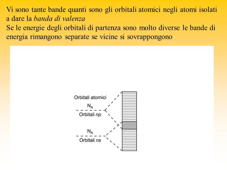 Vi sono tante bande quanti sono gli orbitali atomici negli atomi isolati a dare la banda di valenza Se le energie degli orbitali di partenza sono molto diverse le bande di energia rimangono separate se vicine si sovrappongono