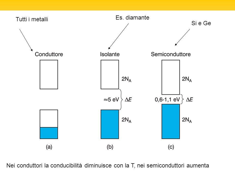 Si e Ge Tutti i metalli Es. diamante Nei conduttori la conducibilità diminuisce con la T, nei semiconduttori aumenta