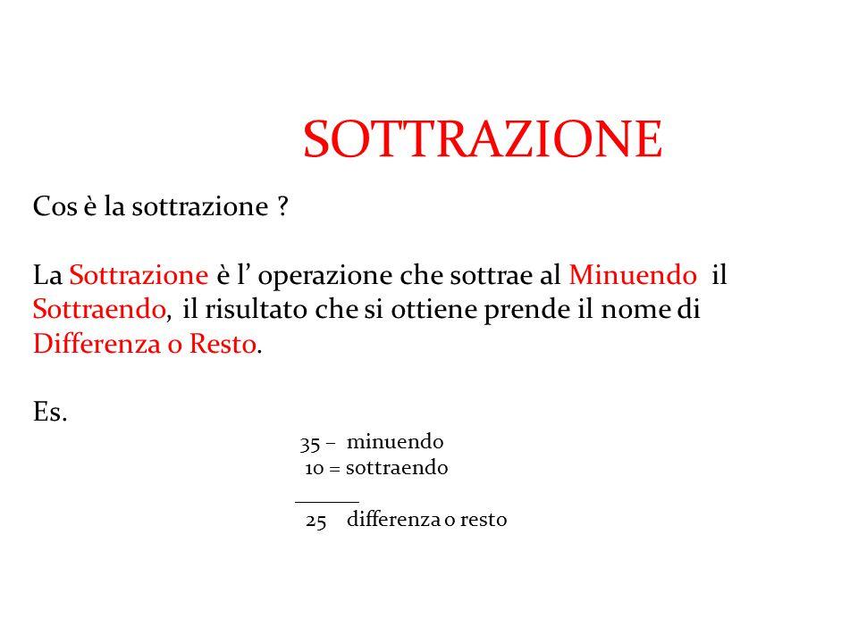 a cura di Marco Carbonaro La regola: Moltiplicando o dividendo per uno stesso numero, diverso da zero, sia il dividendo sia il divisore, il quoziente non cambia.