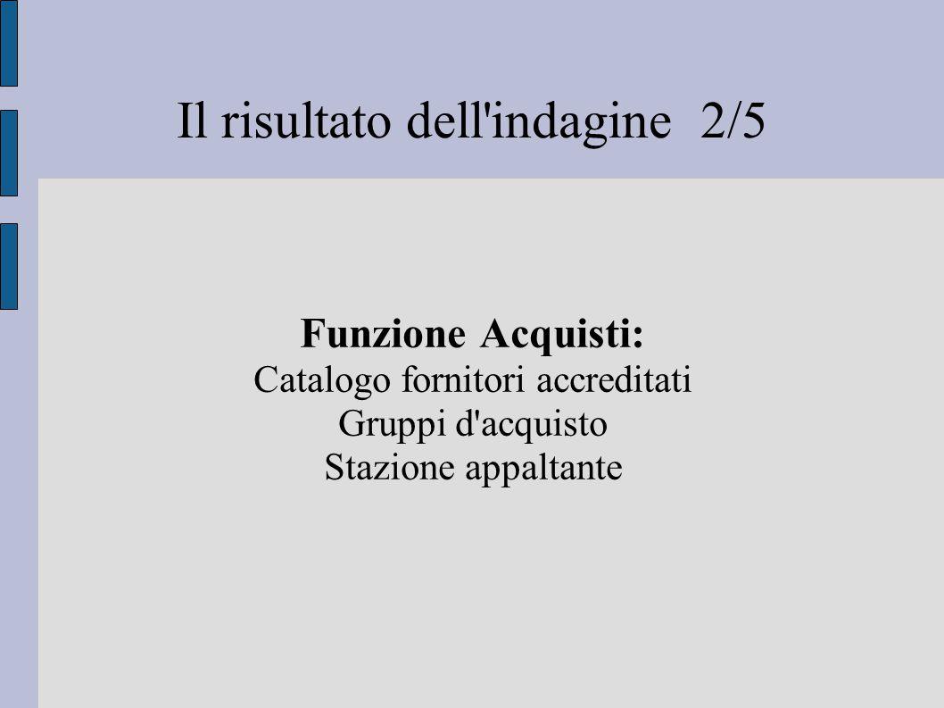 Il risultato dell indagine 2/5 Funzione Acquisti: Catalogo fornitori accreditati Gruppi d acquisto Stazione appaltante
