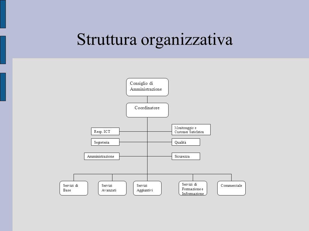 Struttura organizzativa Servizi di Base Servizi Avanzati Coordinatore Commerciale Consiglio di Amministrazione SegreteriaQualità SicurezzaAmministrazione Resp.