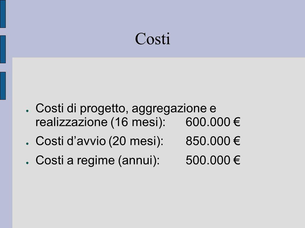 Costi ● Costi di progetto, aggregazione e realizzazione (16 mesi):600.000 € ● Costi d'avvio (20 mesi):850.000 € ● Costi a regime (annui):500.000 €