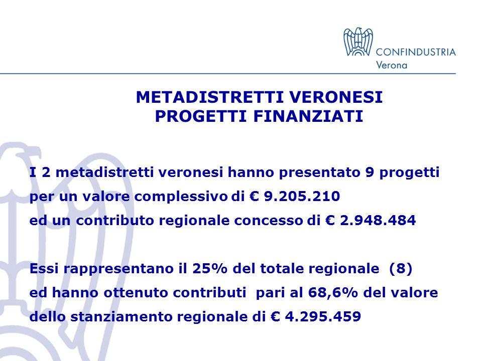 METADISTRETTI VERONESI PROGETTI FINANZIATI I 2 metadistretti veronesi hanno presentato 9 progetti per un valore complessivo di € 9.205.210 ed un contributo regionale concesso di € 2.948.484 Essi rappresentano il 25% del totale regionale (8) ed hanno ottenuto contributi pari al 68,6% del valore dello stanziamento regionale di € 4.295.459