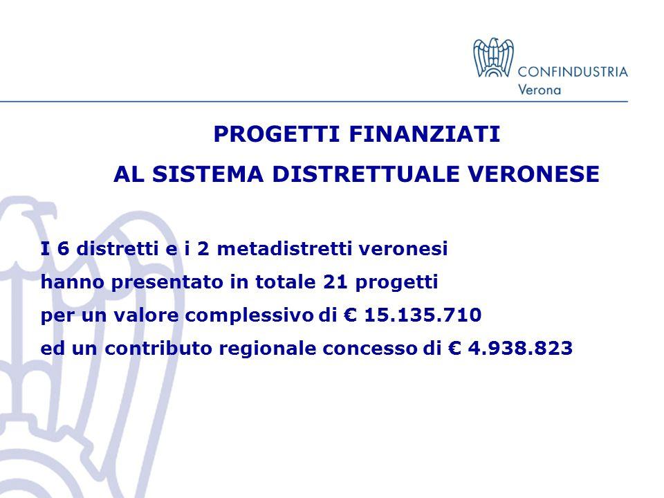 PROGETTI FINANZIATI AL SISTEMA DISTRETTUALE VERONESE I 6 distretti e i 2 metadistretti veronesi hanno presentato in totale 21 progetti per un valore complessivo di € 15.135.710 ed un contributo regionale concesso di € 4.938.823