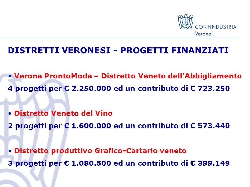 DISTRETTI VERONESI - PROGETTI FINANZIATI Verona ProntoModa – Distretto Veneto dell'Abbigliamento 4 progetti per € 2.250.000 ed un contributo di € 723.250 Distretto Veneto del Vino 2 progetti per € 1.600.000 ed un contributo di € 573.440 Distretto produttivo Grafico-Cartario veneto 3 progetti per € 1.080.500 ed un contributo di € 399.149