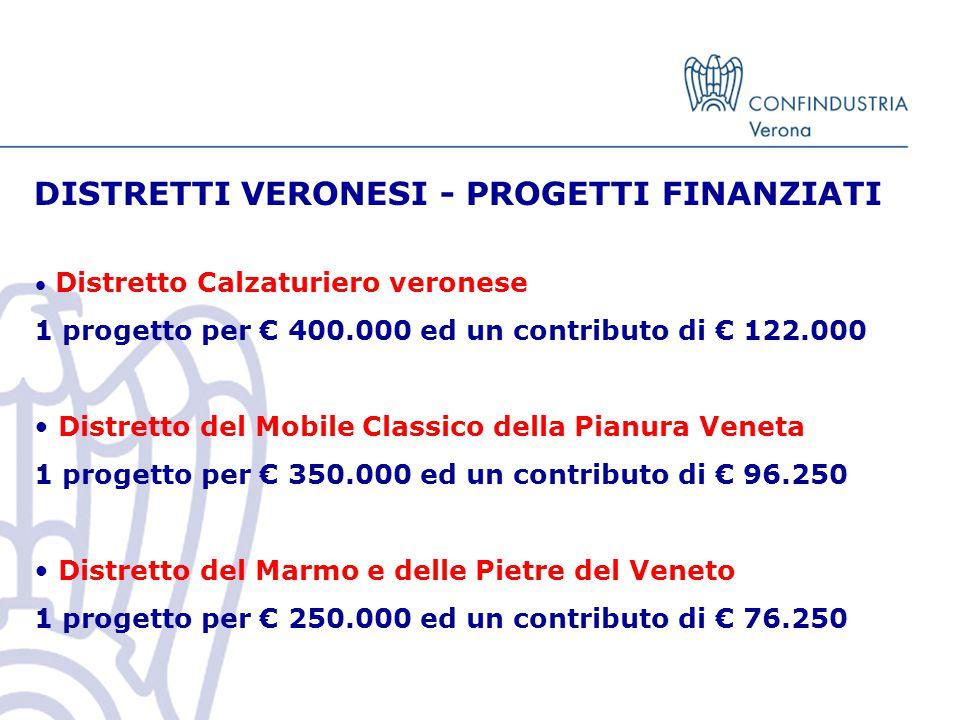 DISTRETTI VERONESI - PROGETTI FINANZIATI Distretto Calzaturiero veronese 1 progetto per € 400.000 ed un contributo di € 122.000 Distretto del Mobile Classico della Pianura Veneta 1 progetto per € 350.000 ed un contributo di € 96.250 Distretto del Marmo e delle Pietre del Veneto 1 progetto per € 250.000 ed un contributo di € 76.250