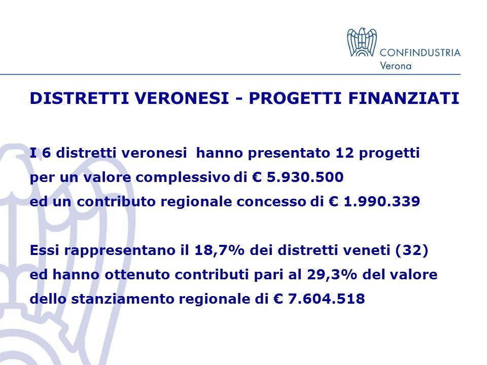 DISTRETTI VERONESI - PROGETTI FINANZIATI I 6 distretti veronesi hanno presentato 12 progetti per un valore complessivo di € 5.930.500 ed un contributo regionale concesso di € 1.990.339 Essi rappresentano il 18,7% dei distretti veneti (32) ed hanno ottenuto contributi pari al 29,3% del valore dello stanziamento regionale di € 7.604.518