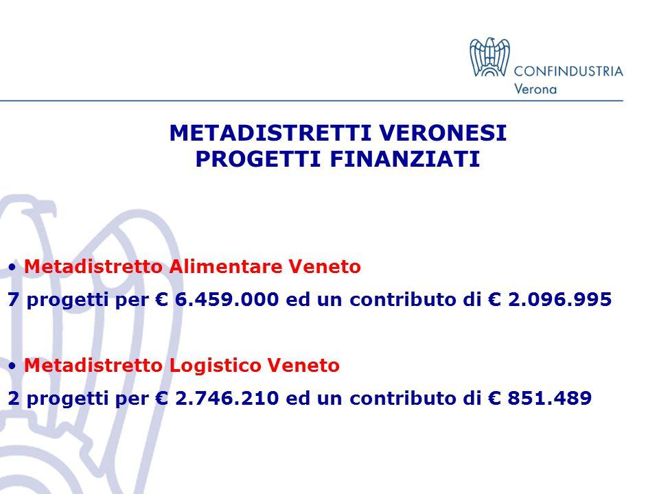 METADISTRETTI VERONESI PROGETTI FINANZIATI Metadistretto Alimentare Veneto 7 progetti per € 6.459.000 ed un contributo di € 2.096.995 Metadistretto Logistico Veneto 2 progetti per € 2.746.210 ed un contributo di € 851.489