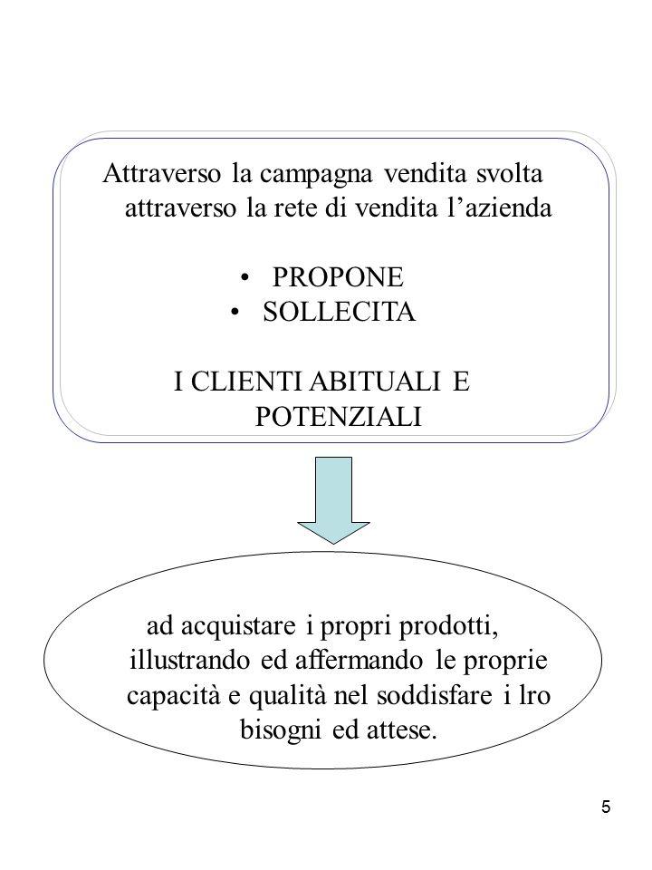 5 Attraverso la campagna vendita svolta attraverso la rete di vendita l'azienda PROPONE SOLLECITA I CLIENTI ABITUALI E POTENZIALI ad acquistare i prop