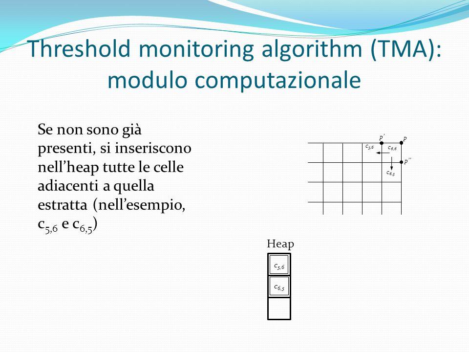 c 6,6 c 5,6 c 6,5 p' p p'' Heap Se non sono già presenti, si inseriscono nell'heap tutte le celle adiacenti a quella estratta (nell'esempio, c 5,6 e c 6,5 ) c 5,6 c 6,5 Threshold monitoring algorithm (TMA): modulo computazionale