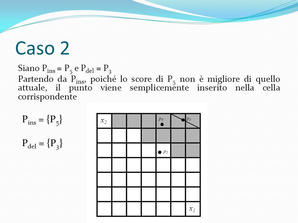 Caso 2 Siano P ins = P 5 e P del = P 3 Partendo da P ins, poiché lo score di P 5 non è migliore di quello attuale, il punto viene semplicemente inserito nella cella corrispondente x2x2 x1x1 p3p3 p4p4 p5p5 P ins = {P 5 } P del = {P 3 }