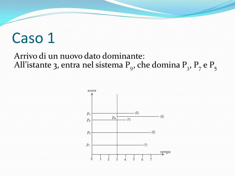 Caso 1 Arrivo di un nuovo dato dominante: 0 1 2 3 4 5 6 7 tempo score (0) p2p2 (1) p3p3 (0) p5p5 (1) p7p7 All'istante 3, entra nel sistema P 9, che domina P 3, P 7 e P 5 p9p9 (0)