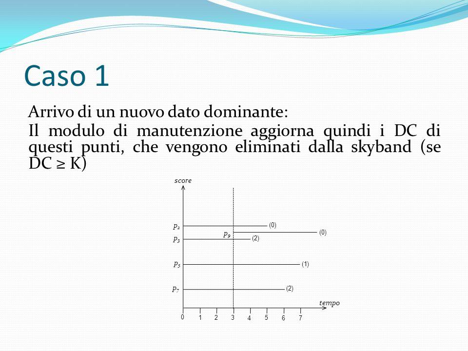 Caso 1 Arrivo di un nuovo dato dominante: 0 1 2 3 4 5 6 7 tempo score (0) p2p2 p3p3 p5p5 p7p7 p9p9 Il modulo di manutenzione aggiorna quindi i DC di questi punti, che vengono eliminati dalla skyband (se DC ≥ K) (2) (1) (2)