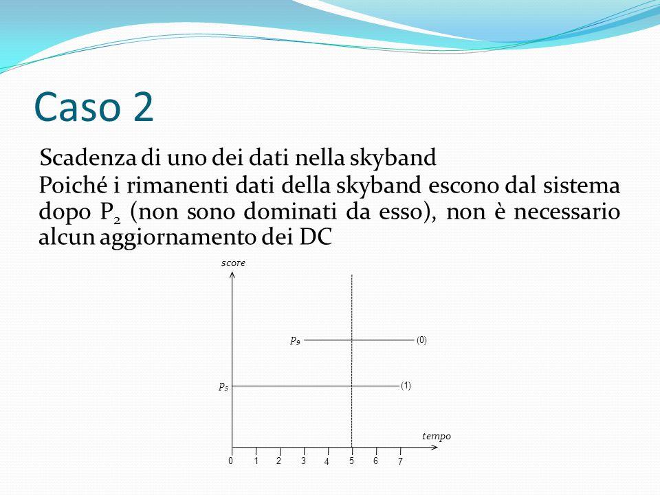 Caso 2 Scadenza di uno dei dati nella skyband 01 2 3 4 5 6 7 tempo score p9p9 (1) p5p5 (0) Poiché i rimanenti dati della skyband escono dal sistema dopo P 2 (non sono dominati da esso), non è necessario alcun aggiornamento dei DC