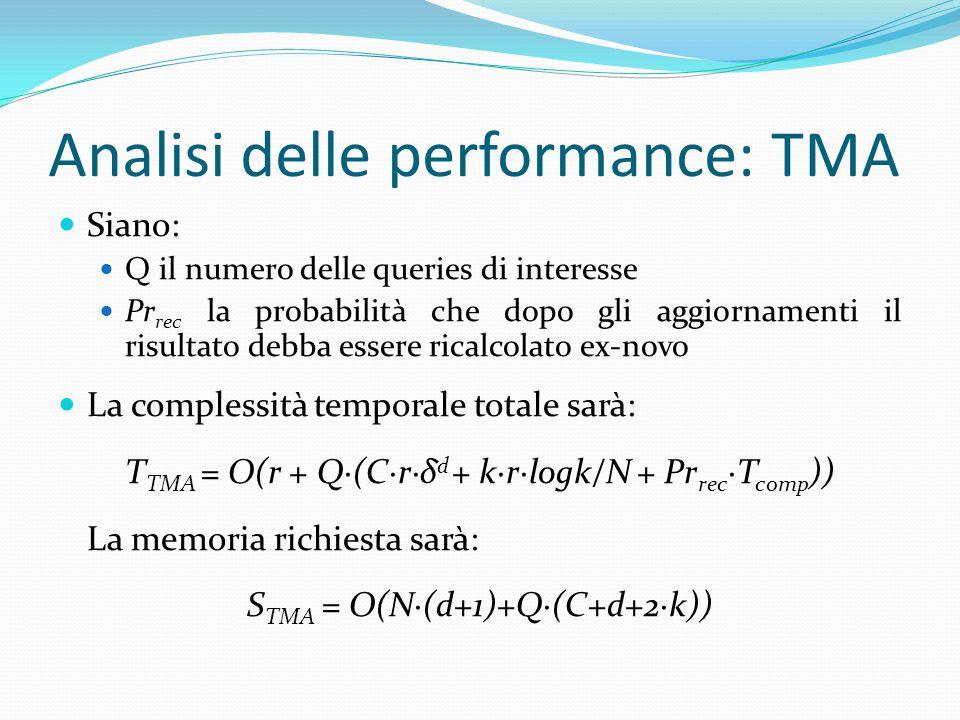 Siano: Q il numero delle queries di interesse Pr rec la probabilità che dopo gli aggiornamenti il risultato debba essere ricalcolato ex-novo La complessità temporale totale sarà: T TMA = O(r + Q∙(C∙r∙δ d + k∙r∙logk/N + Pr rec ∙T comp )) La memoria richiesta sarà: S TMA = O(N∙(d+1)+Q∙(C+d+2∙k)) Analisi delle performance: TMA