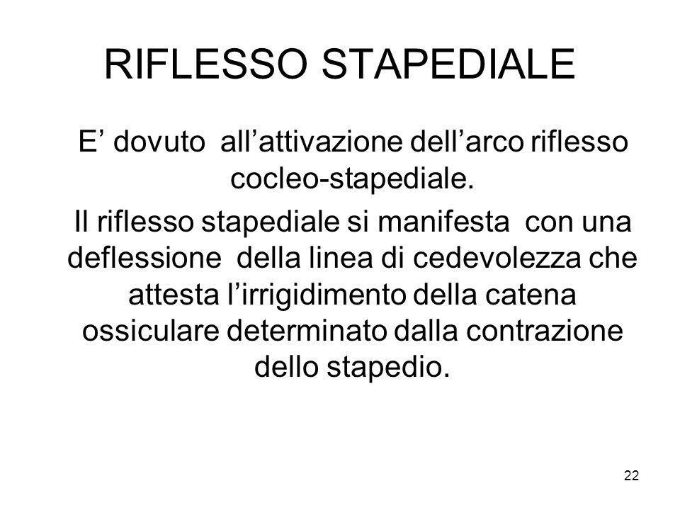 22 RIFLESSO STAPEDIALE E' dovuto all'attivazione dell'arco riflesso cocleo-stapediale.