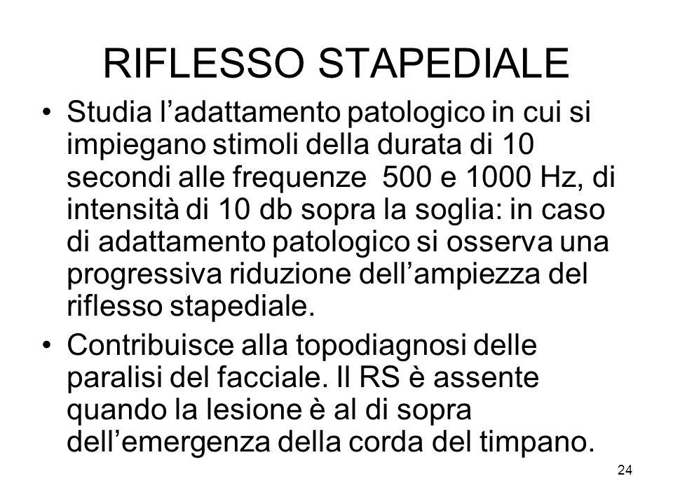 24 RIFLESSO STAPEDIALE Studia l'adattamento patologico in cui si impiegano stimoli della durata di 10 secondi alle frequenze 500 e 1000 Hz, di intensità di 10 db sopra la soglia: in caso di adattamento patologico si osserva una progressiva riduzione dell'ampiezza del riflesso stapediale.