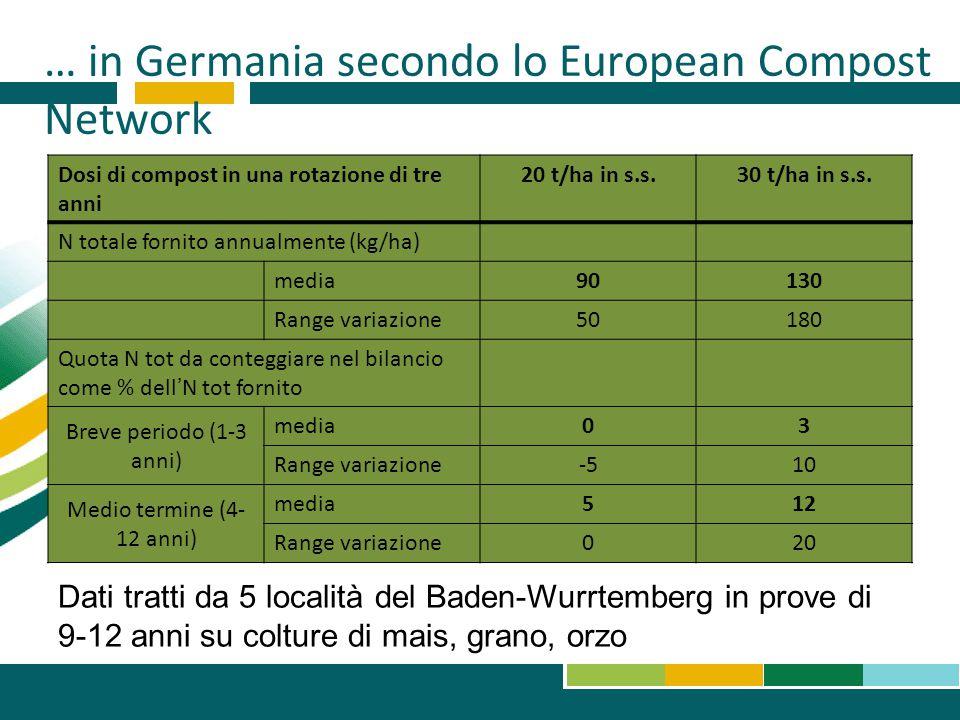 … in Germania secondo lo European Compost Network Dosi di compost in una rotazione di tre anni 20 t/ha in s.s.30 t/ha in s.s. N totale fornito annualm