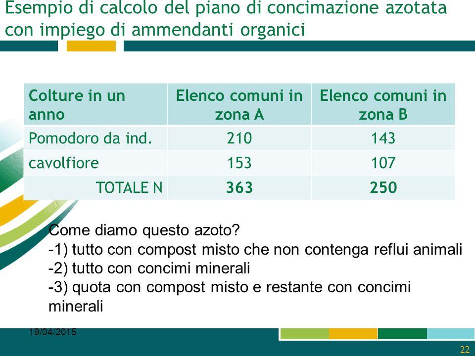 Esempio di calcolo del piano di concimazione azotata con impiego di ammendanti organici Colture in un anno Elenco comuni in zona A Elenco comuni in zo