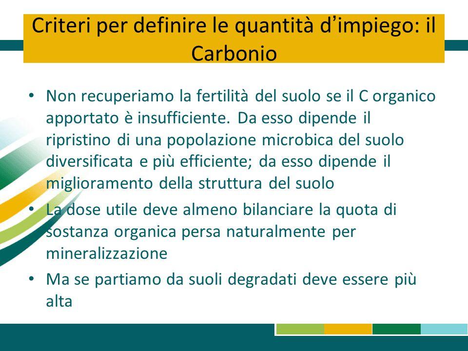 Criteri per definire le quantità d'impiego: il Carbonio Non recuperiamo la fertilità del suolo se il C organico apportato è insufficiente. Da esso dip